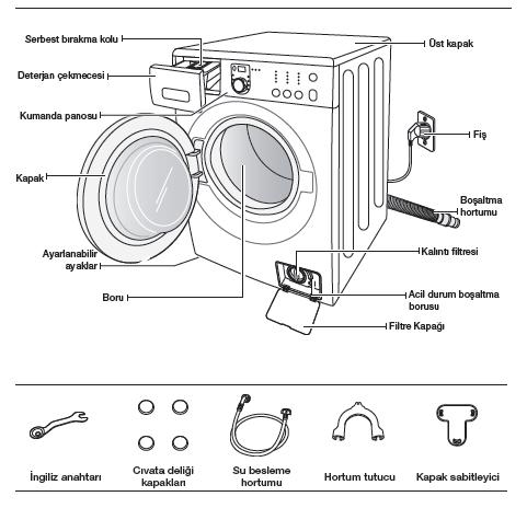 çamaşır makinesi arıza